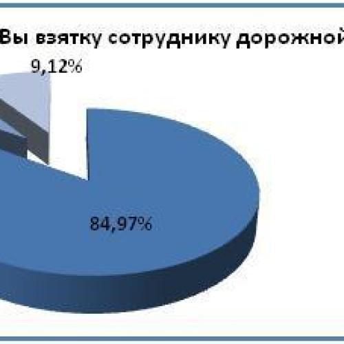 71 процент опрошенных считают полицию коррумпированной