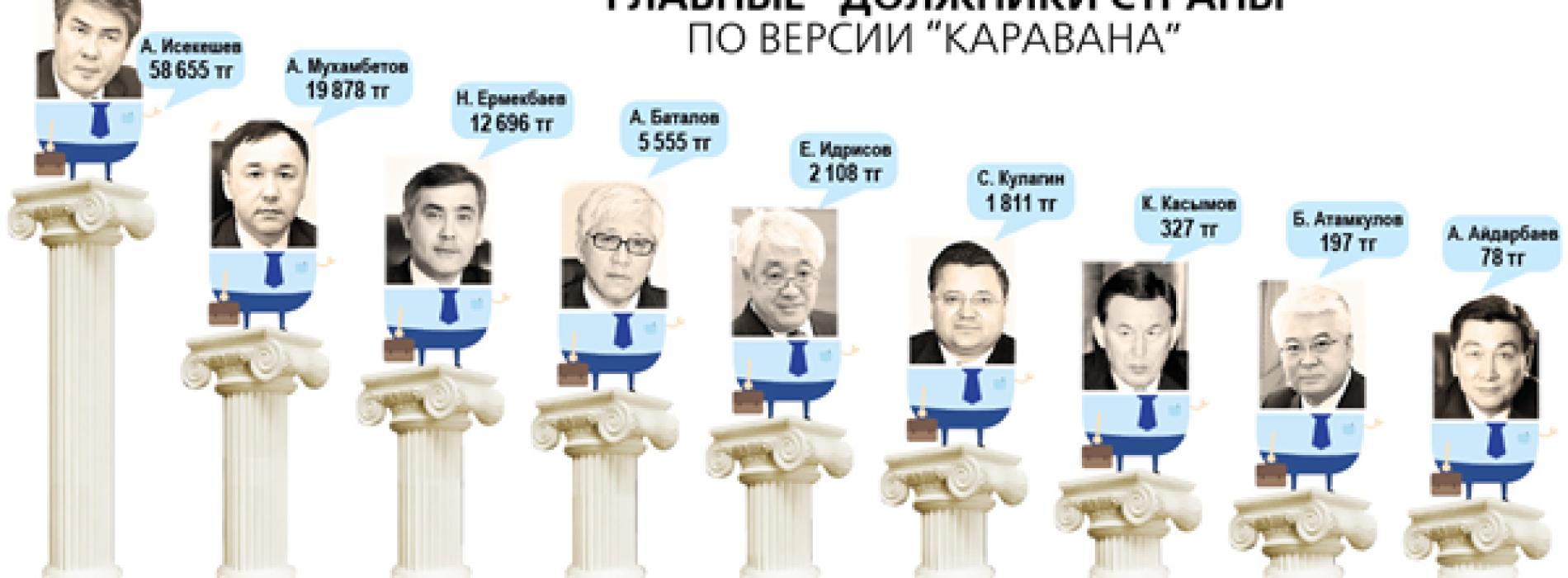 Сколько задолжали налоговой казахстанские министры и акимы